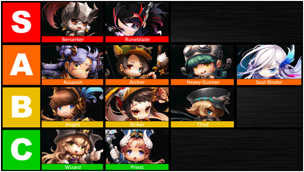 MapleStory 2 Classes Tier List
