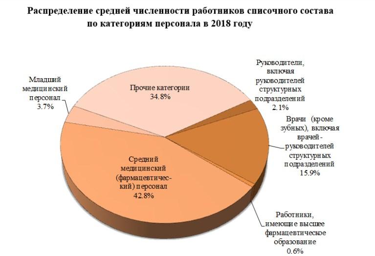 численность врачей в Кировской области