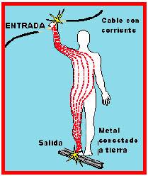 Resultado de imagen de corriente electrica en el cuerpo humano