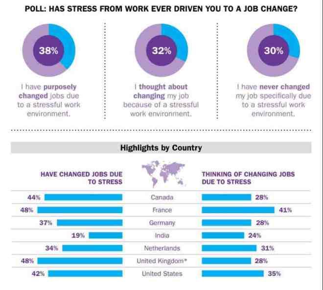 estrés-laboral-por-paises-2014