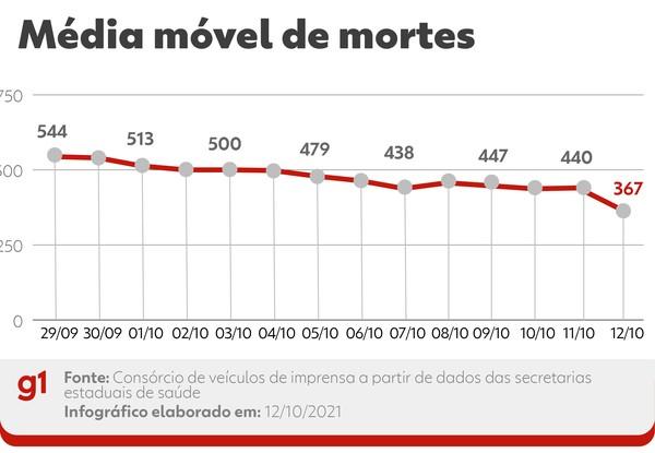 Evolução da média móvel de óbitos por Covid no Brasil nos últimos 14 dias. A variação percentual leva em conta a comparação entre os números das duas pontas do período. — Foto: Editoria de Arte/G1