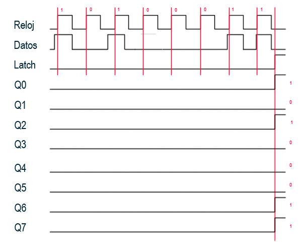 Cronograma74HC595 - Electrogeek