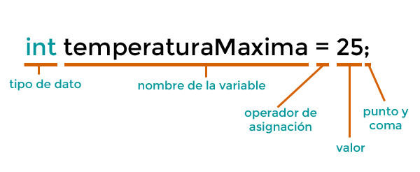 inicializar variable arduino