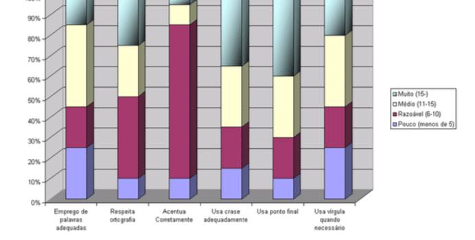 Figuras e Tabelas no TCC