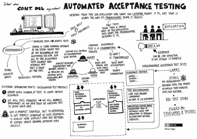 Testing- What is Integration Testing?- Software Engineering