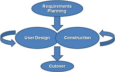 What Is Object Oriented Design Methodology? Explain its approaches.
