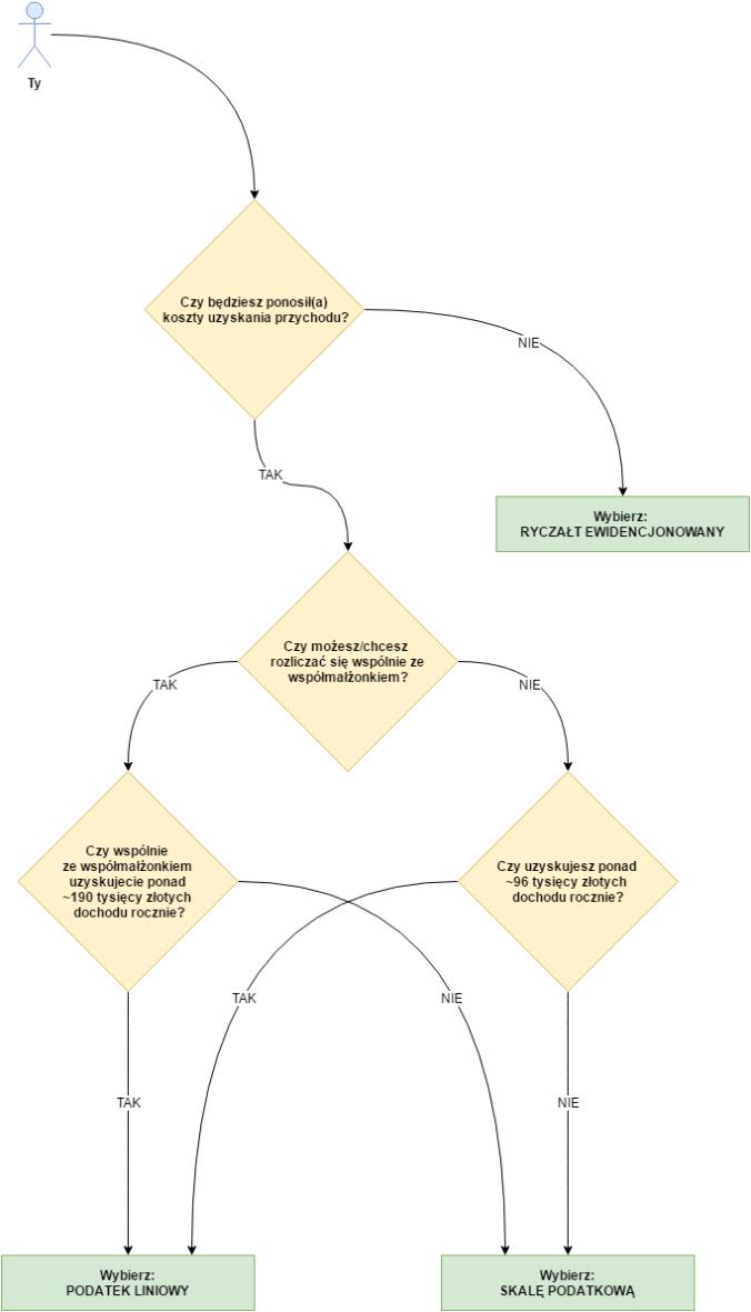 algorytm wyboru formy opodatkowania