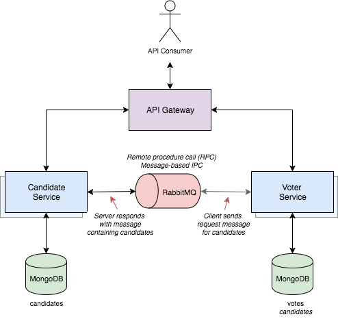 Decoupling Microservices using Messagebased RPC IPC, with Spring, RabbitMQ, and AMPQ