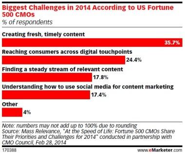 Etude emarketer Cross-device les challenges majeurs des Directeurs Marketing en 2014