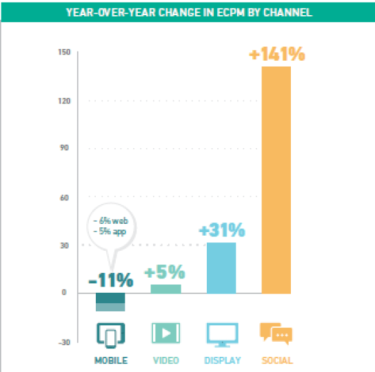 Evolution des eCPM en achat programmatique par device 2014 vs 2015