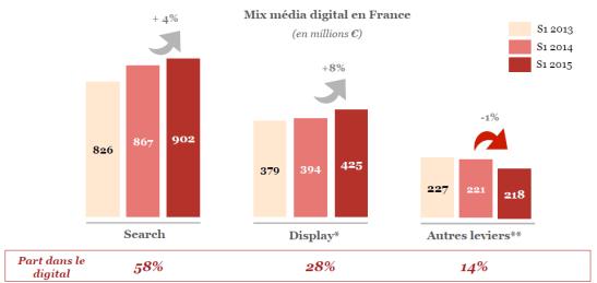 Evolution du marché de l'epub en France par levier - Search Display et autres de 2013 à 2015