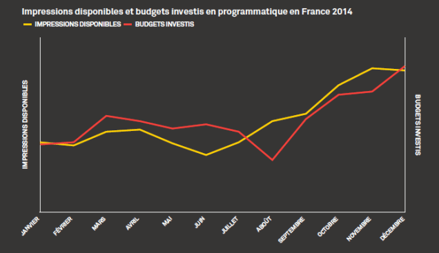 Evolution de l'inventaire Programmatique en 2014 AppNexus Le programmatique en France