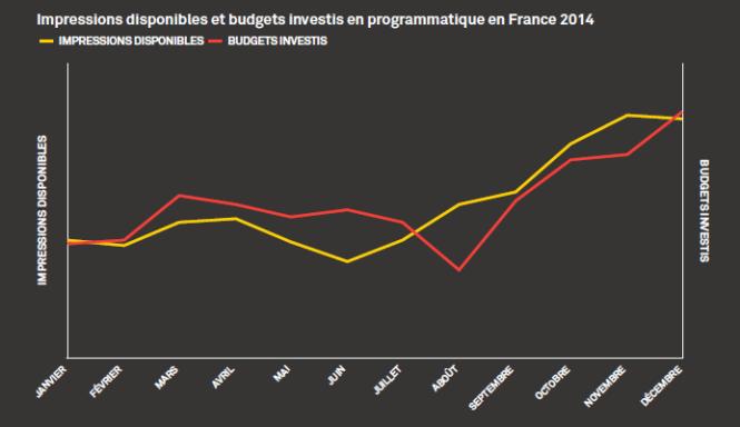 Evolution de l'inventaire Programmatique en 2014 AppNexus Le programmatique en France