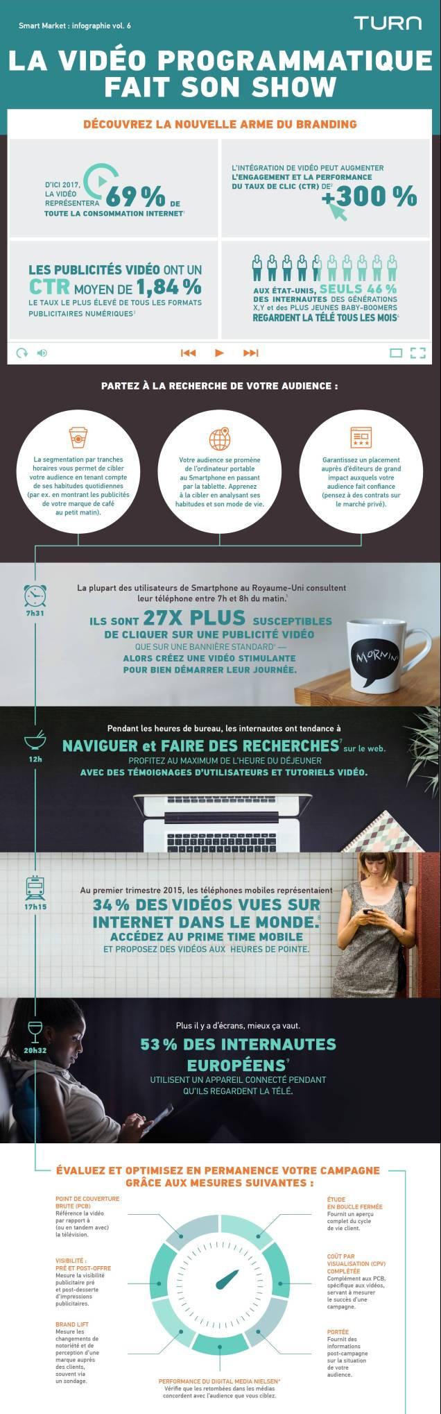 Programmatic video trends