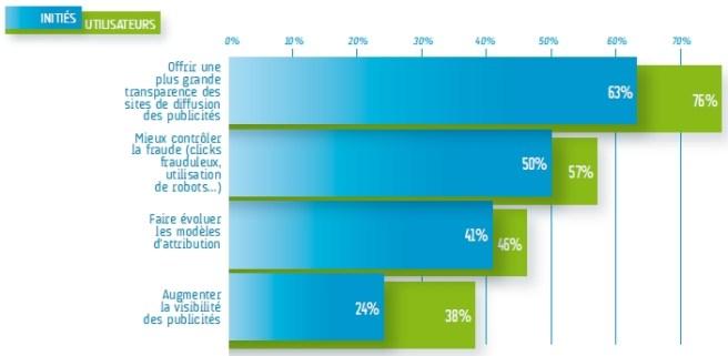 Les ameliorations de l'achat programmatique attendues par les annonceurs - Barometre EBG