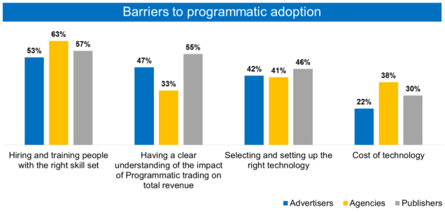 Barriers to adopt programmatic for avertiser, agency and publisher