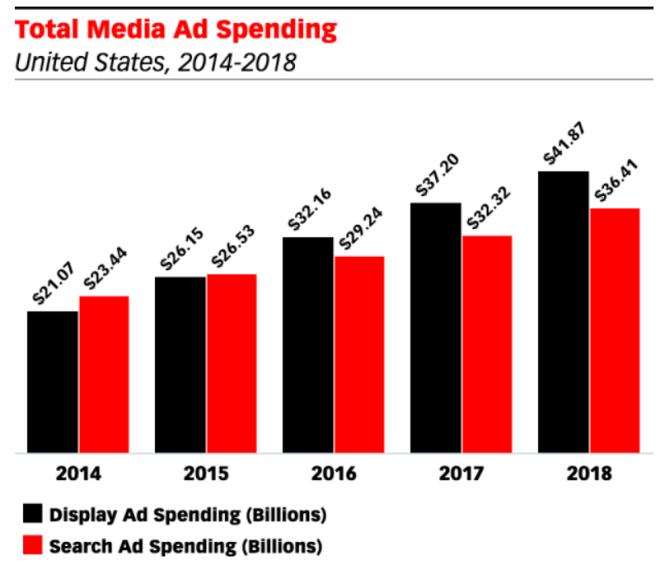 2016 les investissements Display vont depasser le Search - Programmatique