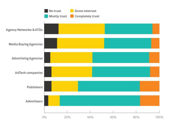 Le Programmatique en Europe selon AppNexus score de confiance envers les différents prestataires