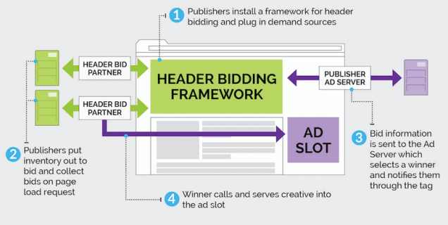 definition and use of a header bidder