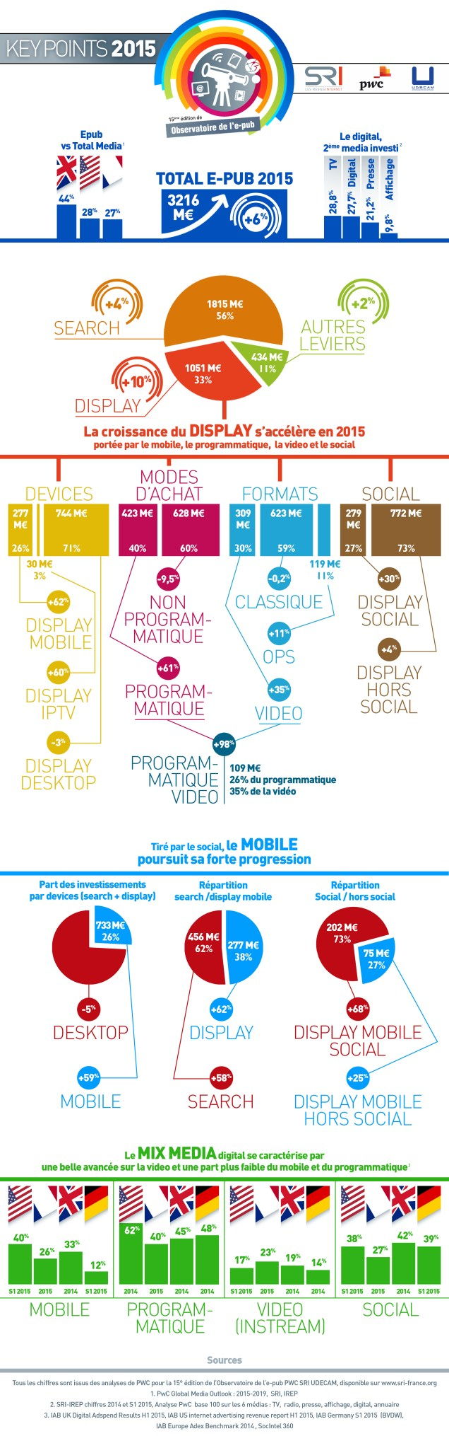 French AdMarket Report for 2015 - Programmatic