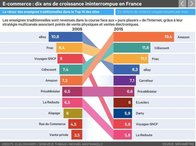 French Top 10 Ecommerce player - Programmatic