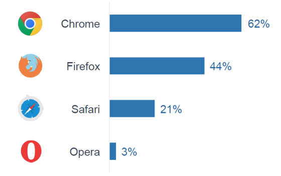 Using ad blocker rate per browser - Programmatic