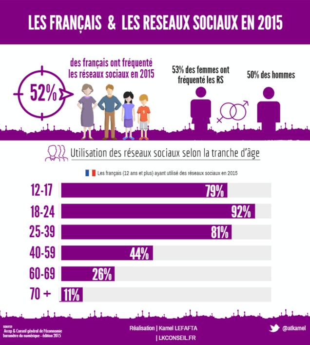 Demographic snapshot French Facebook user - Programmatic