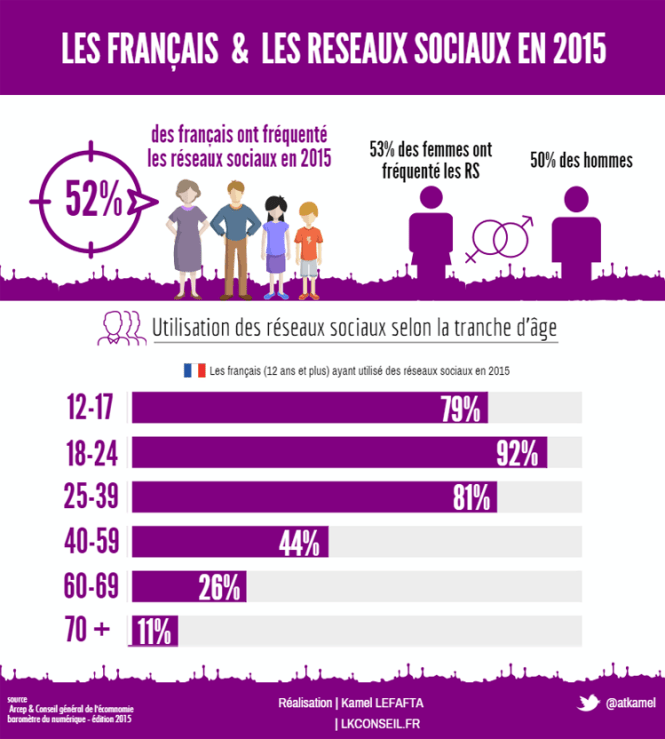 Demographic snapshot French Facebook user - Programmatic