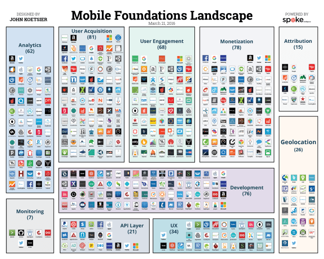 Mobile landscape and ecosystem 2016