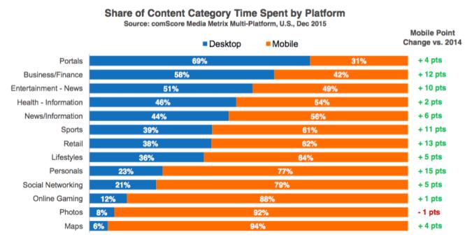 Temps passe par device par catégorie de contenu - Programmatique