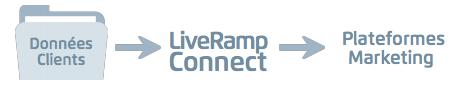 CRM Onboarding LiveRamp Programmatique
