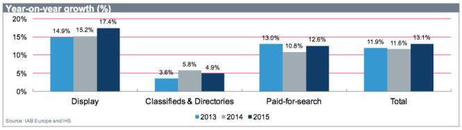 Croissance publicite digitale par levier adex benchmark report 2015 - Programmatique