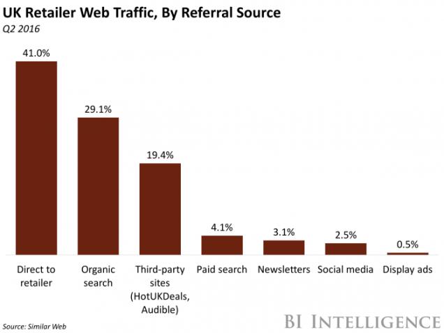 70% des visites des sites de ecommerce aux UK sont naturelles ou en accès direct