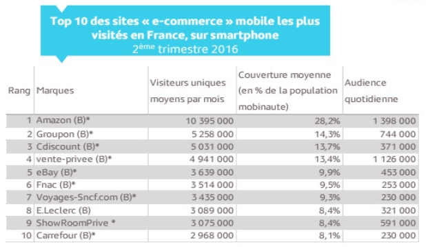 Chiffre ecommerce FEVAD 2016