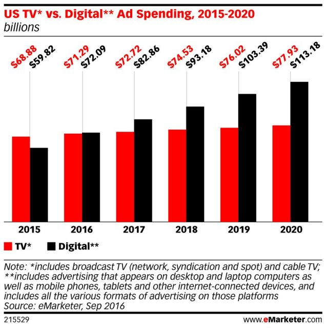 Pub TV vs pub digitale en 2016