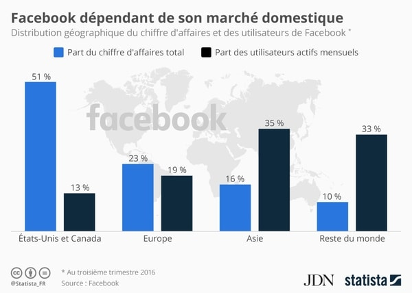 facebook revenue worldwide dependency from USA and canada Programmatic