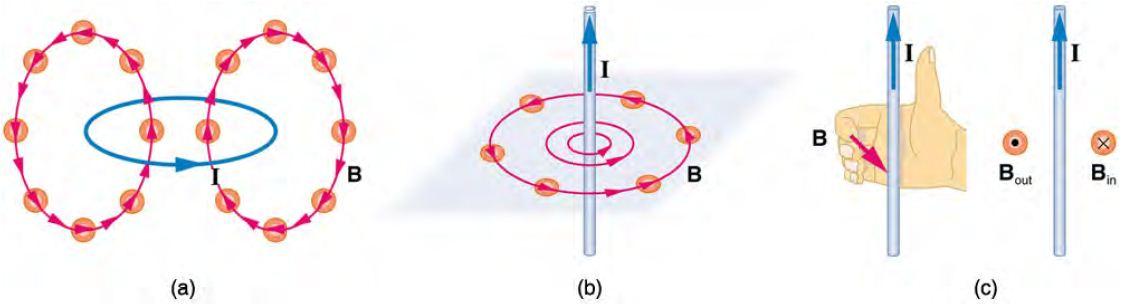 圖,電與磁的關係
