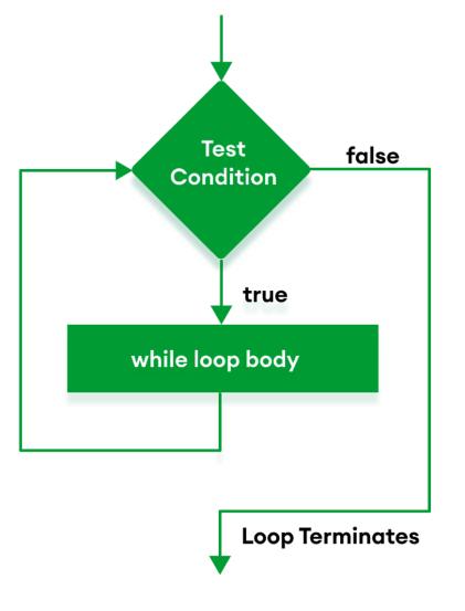 java while loop