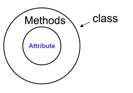 java class and object