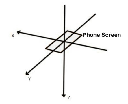 accelerometer sensor in android
