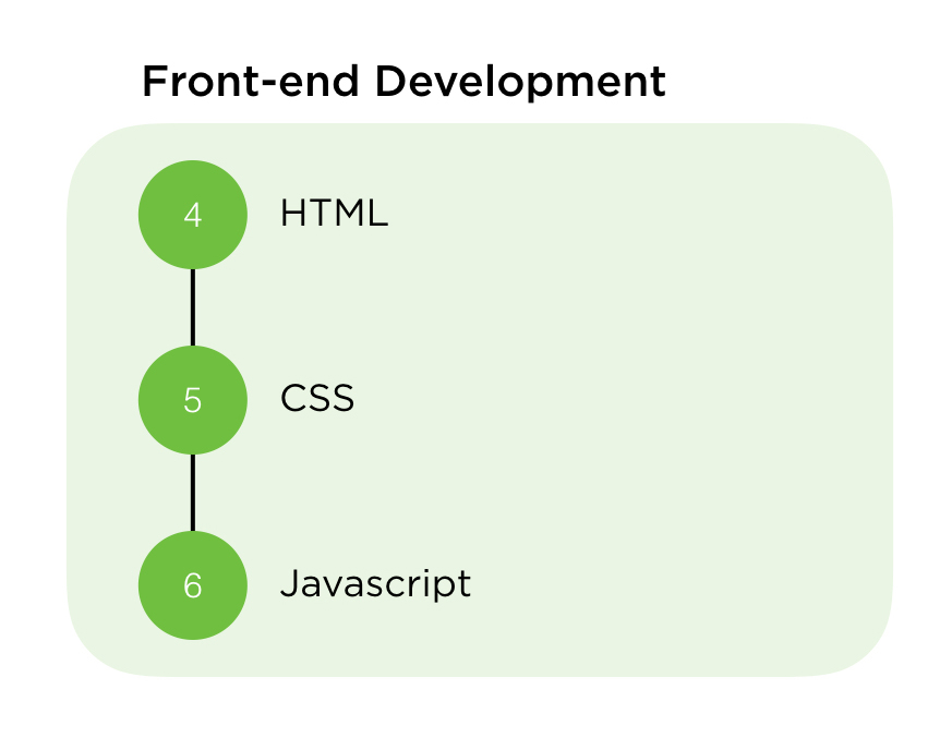 Critical stuff that every junior C# developer must know