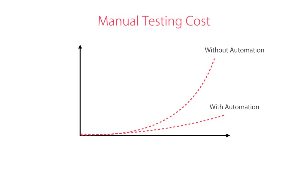 Unit Testing: What It Is and Why You Need to Learn It