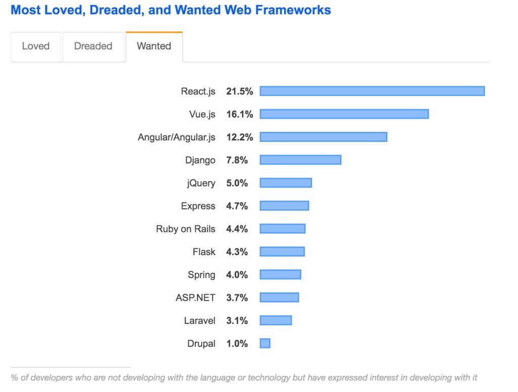 Most Popular Web Framework