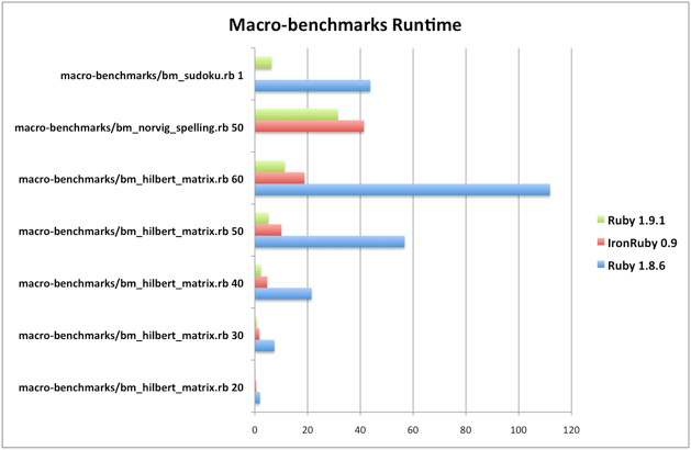 Macro-benchmarks chart