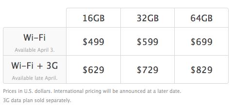 iPod prices