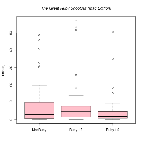Mac Shootout Boxplot