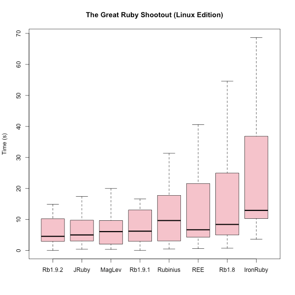 Box plot of times