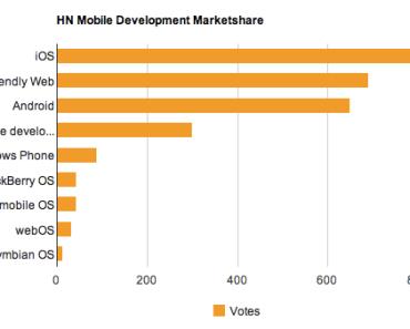 Mobile Development Marketshare Among Hacker News' Participants