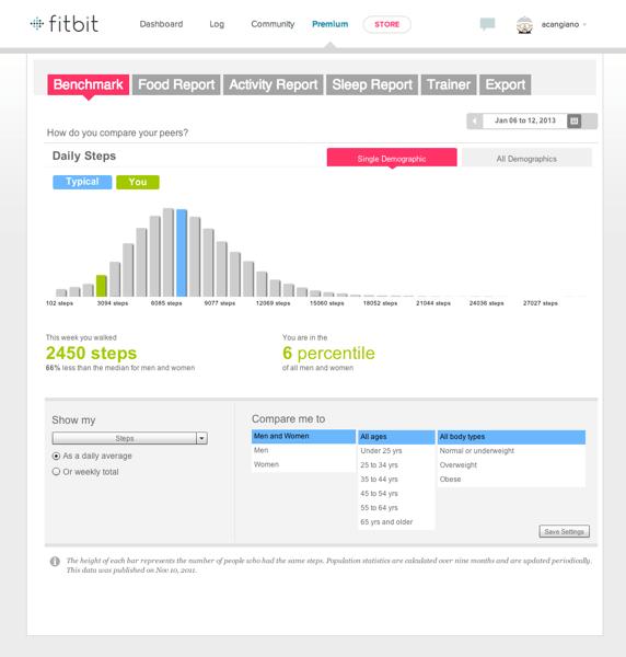 Fitbit premium benchmark