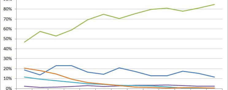 Global smartphone marketshare